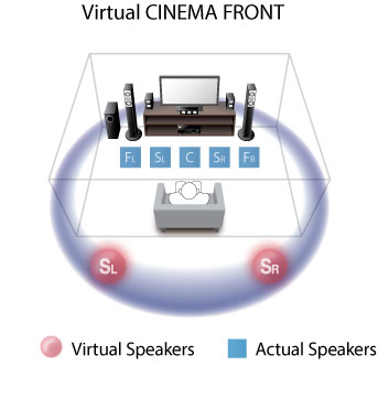 Yamaha's RX-V477 on home theater subwoofer wiring diagram, sony home theater wiring diagram, home theater tv wiring diagram,