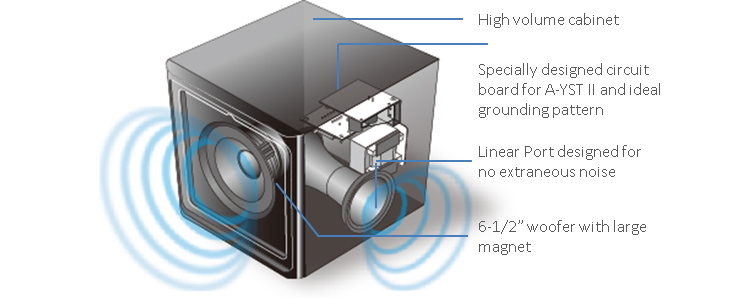 2 1 Surround Sound With Subwoofer
