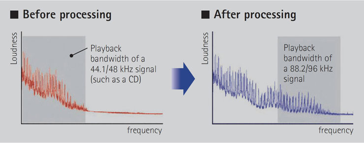 Yamaha's RX-A2060 Network AV Receiver
