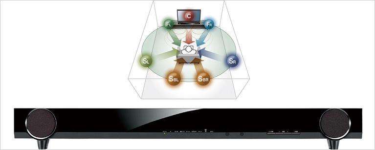 [ Image ] Yamaha's YAS-103 front surround system reproduces a high-quality 7.1 channel sound from a single unit.