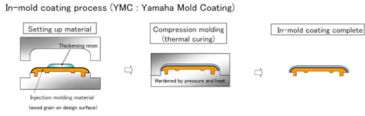 [ picture ] In-mold coating process (YMC:Yamaha Mold Coating)