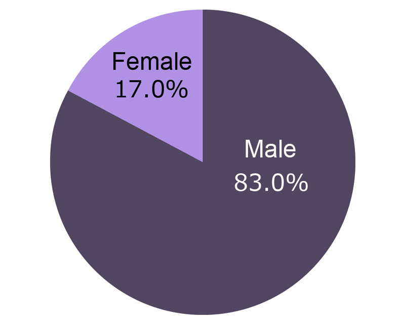 [ graph ] Ratio of Female Employees (Yamaha Corporation)