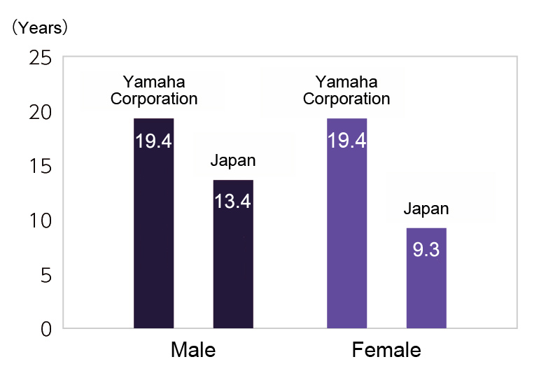 [ graph ] Workers: Number of Years of Continuous Employment (vs. Japan nationwide*1)