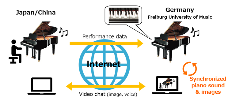 Diagram of connections from one piano to another across the Internet