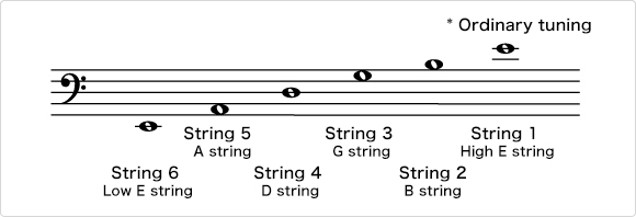 Sound of open guitar strings