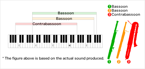 The range of the bassoon