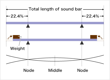 Correlation between bass register sound bars and weights