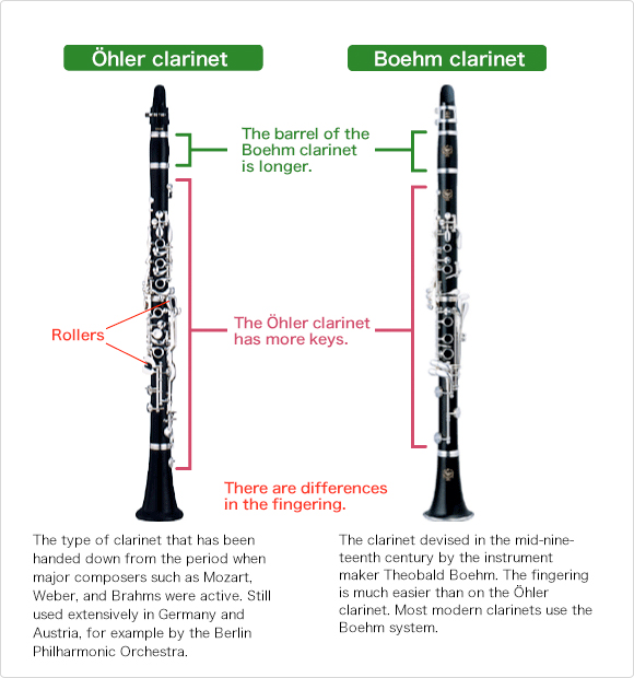 The Boehm clarinet and the Öhler clarinet.