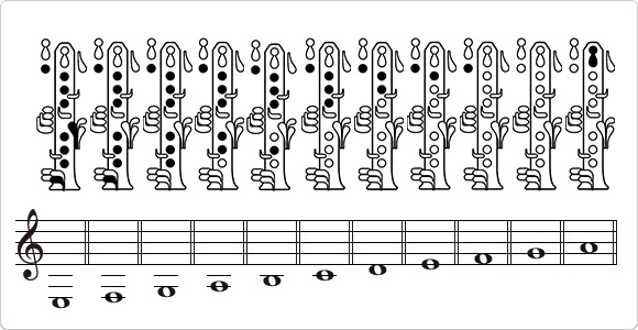 Fingering of the clarinet