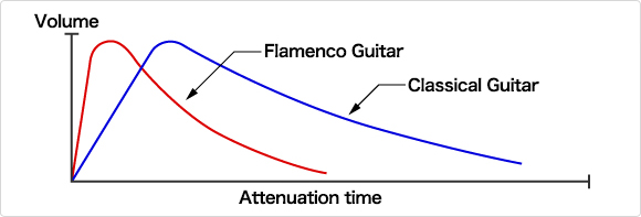 Sound wave of a classical guitar and flamenco guitar