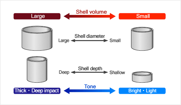 The relationship between shell shape and tone