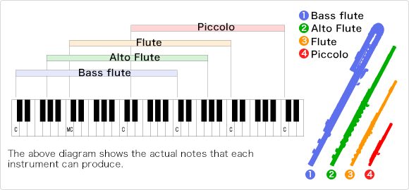 Table showing the respective range of each type of flute