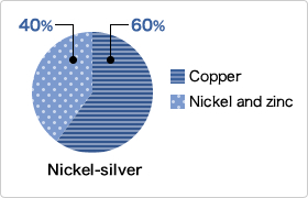 The ratio of copper, nickel, and zinc in nickel silver