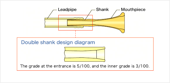 Mouthpiece and leadpipe diagram