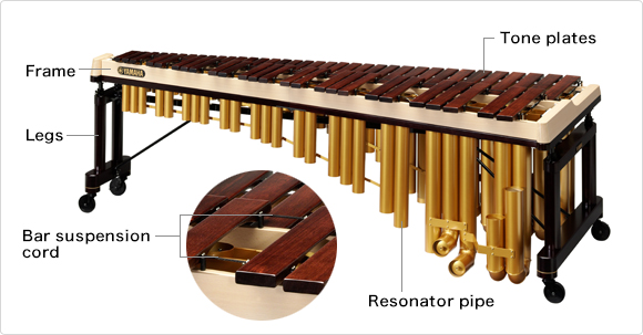Names of the different parts of a marimba