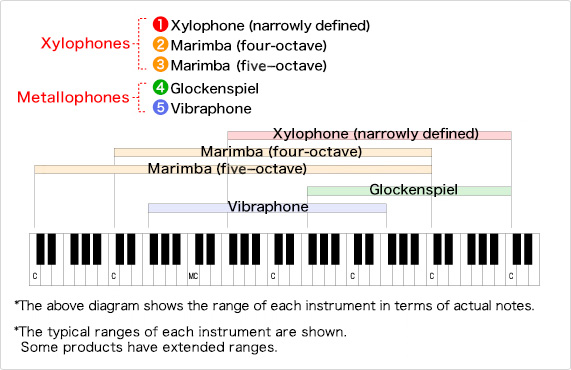 the origins of the marimba relatives of the marimba musical rh yamaha com