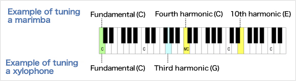 Example of the tuning