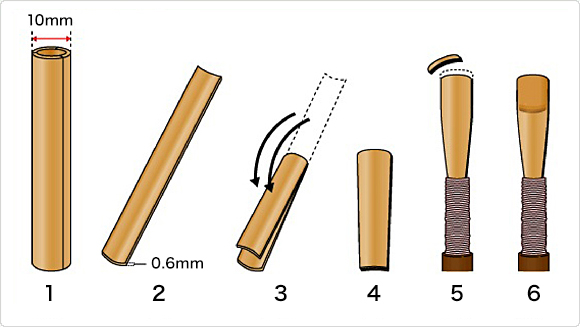 The process of making a reed