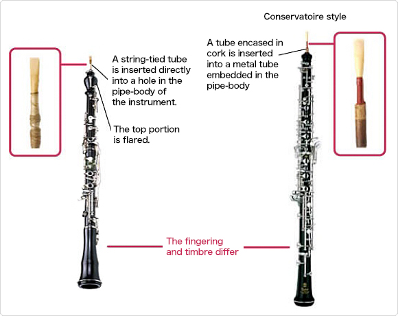 A Wiener oboe (left) and a Conservatoire-style oboe (right)
