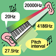 Although the human ear can discern sounds from 20 to 20,000 hz, it can only determine pitch up to a maximum level of around 4,000 hz.
