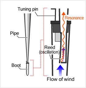 Diagram of sound produced in a reed pipe