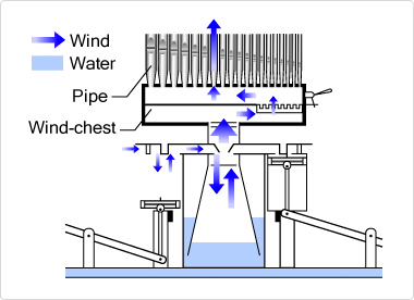 Water organ (artist's impression
