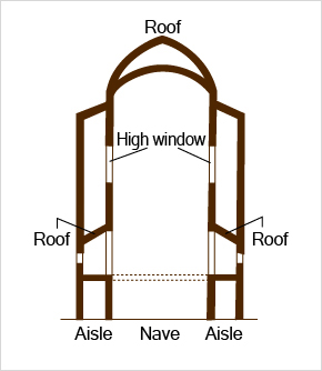 Vertical cross-section of a church