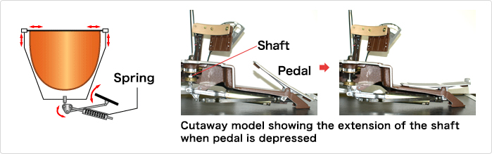 Pedal-type pitch change mechanism