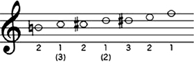 The positions from 9th harmonic series H to 12th harmonic series F are shown to the right.