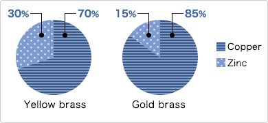 Ratios of copper and zinc used in yellow brass and gold brass
