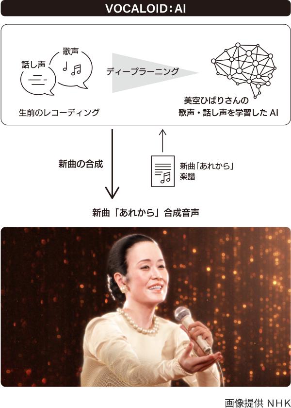 美空ひばり VOCALOID:AI™ - AIに関する取り組み - ヤマハ株式会社