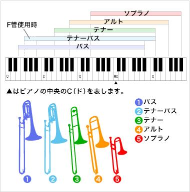 トロンボーン音域表