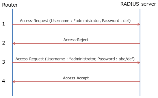 Managing Login Users with RADIUS - Network Devices - Yamaha