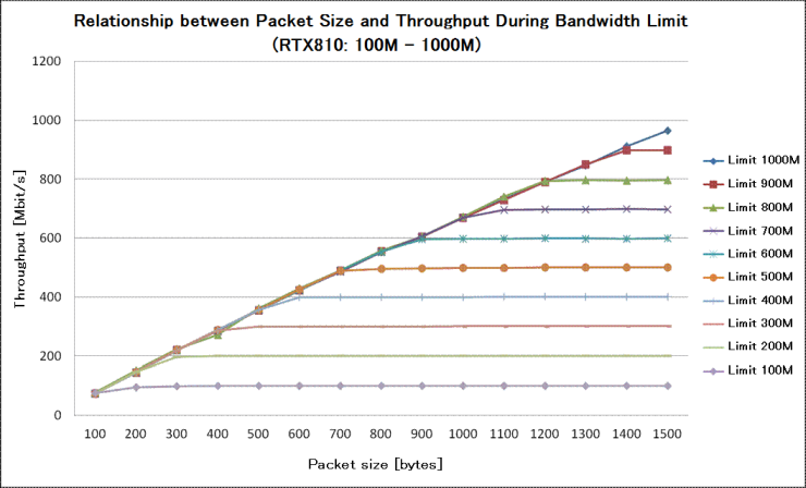 Performance of RTX810 Bandwidth Control - Network Devices