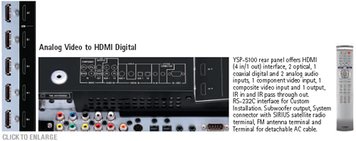 YSP-5100 Features-1080p-Compatible HDMI