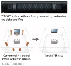 YSP-5100 Features-Built-In DSP, Speakers and Digital Amplifiers